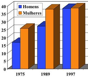 Desnutrição e Obesidade em Adultos, Brasil, NE e SE, 1975 a 1997